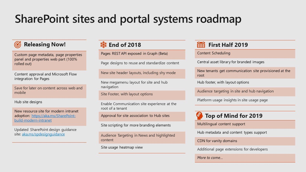 An image of the SharePoint sites and portal systems roadmap